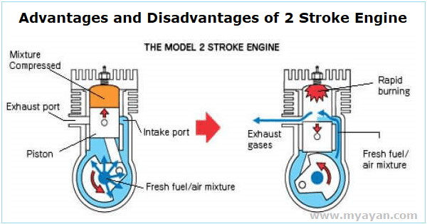 Advantages and Disadvantages of 2 Stroke Engine