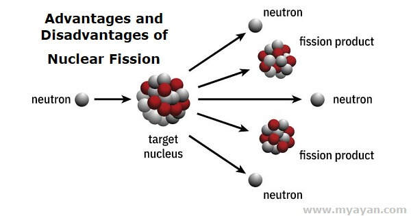Advantages and Disadvantages of Nuclear Fission